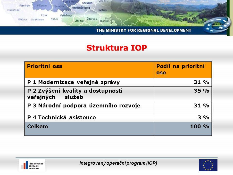 Integrovaný operační program (IOP) Struktura IOP Prioritní osaPodíl na prioritní ose P 1 Modernizace veřejné zprávy31 % P 2 Zvýšení kvality a dostupnosti veřejných služeb 35 % P 3 Národní podpora územního rozvoje 31 % P 4 Technická asistence3 % Celkem100 %