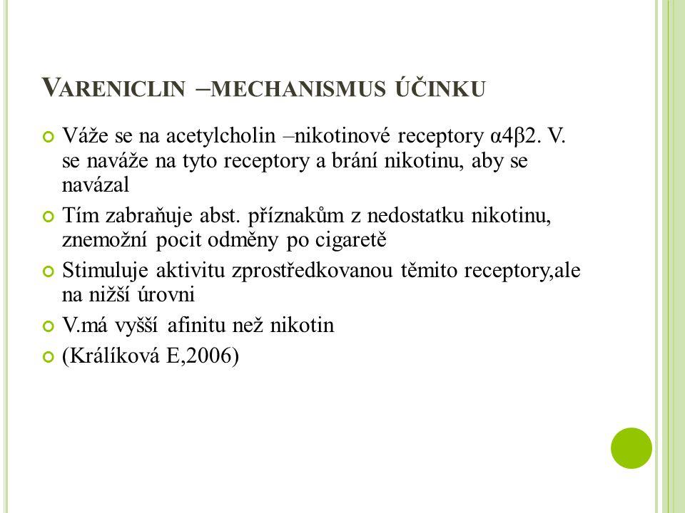 V ARENICLIN – MECHANISMUS ÚČINKU Váže se na acetylcholin –nikotinové receptory α4β2.