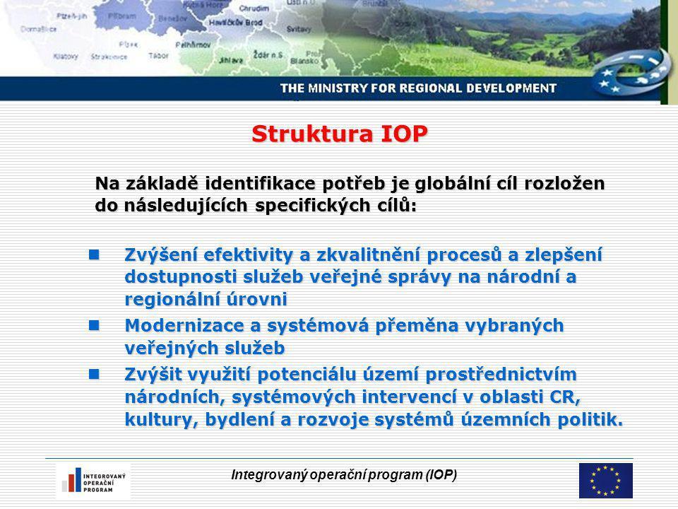 Integrovaný operační program (IOP) Struktura IOP Na základě identifikace potřeb je globální cíl rozložen do následujících specifických cílů: Zvýšení efektivity a zkvalitnění procesů a zlepšení dostupnosti služeb veřejné správy na národní a regionální úrovni Zvýšení efektivity a zkvalitnění procesů a zlepšení dostupnosti služeb veřejné správy na národní a regionální úrovni Modernizace a systémová přeměna vybraných veřejných služeb Modernizace a systémová přeměna vybraných veřejných služeb Zvýšit využití potenciálu území prostřednictvím národních, systémových intervencí v oblasti CR, kultury, bydlení a rozvoje systémů územních politik.