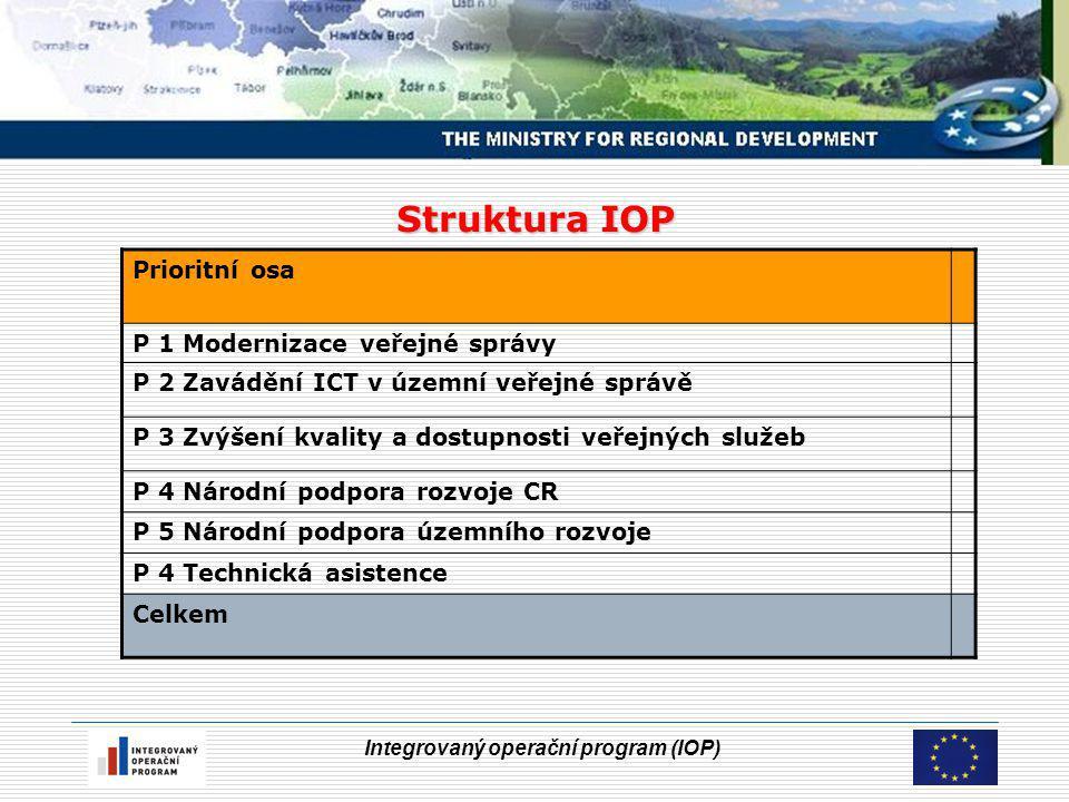 Integrovaný operační program (IOP) Struktura IOP Prioritní osa P 1 Modernizace veřejné správy P 2 Zavádění ICT v územní veřejné správě P 3 Zvýšení kvality a dostupnosti veřejných služeb P 4 Národní podpora rozvoje CR P 5 Národní podpora územního rozvoje P 4 Technická asistence Celkem