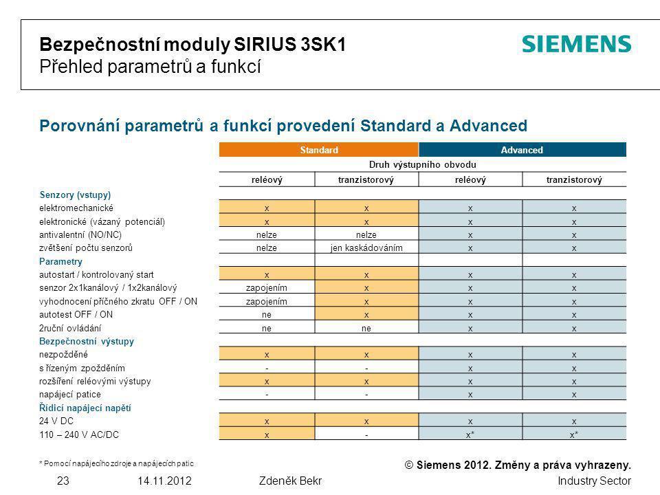 © Siemens 2012. Změny a práva vyhrazeny. Industry Sector 2314.11.2012Zdeněk Bekr Bezpečnostní moduly SIRIUS 3SK1 Přehled parametrů a funkcí Porovnání