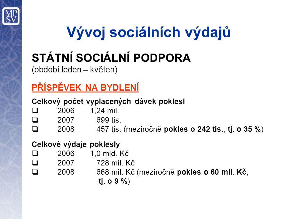 Vývoj sociálních výdajů STÁTNÍ SOCIÁLNÍ PODPORA (období leden – květen) PŘÍSPĚVEK NA BYDLENÍ Celkový počet vyplacených dávek poklesl  2006 1,24 mil.