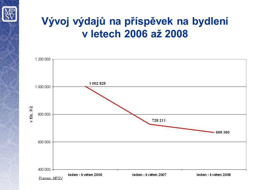 Vývoj výdajů na příspěvek na bydlení v letech 2006 až 2008