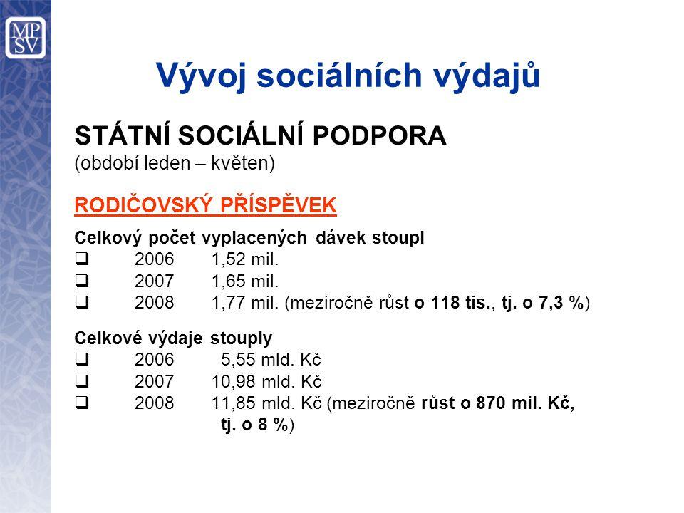 Vývoj sociálních výdajů STÁTNÍ SOCIÁLNÍ PODPORA (období leden – květen) RODIČOVSKÝ PŘÍSPĚVEK Celkový počet vyplacených dávek stoupl  2006 1,52 mil.