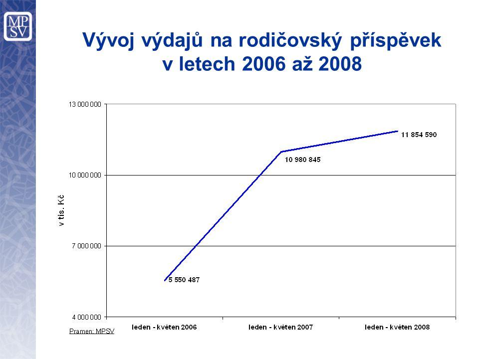 Vývoj výdajů na rodičovský příspěvek v letech 2006 až 2008