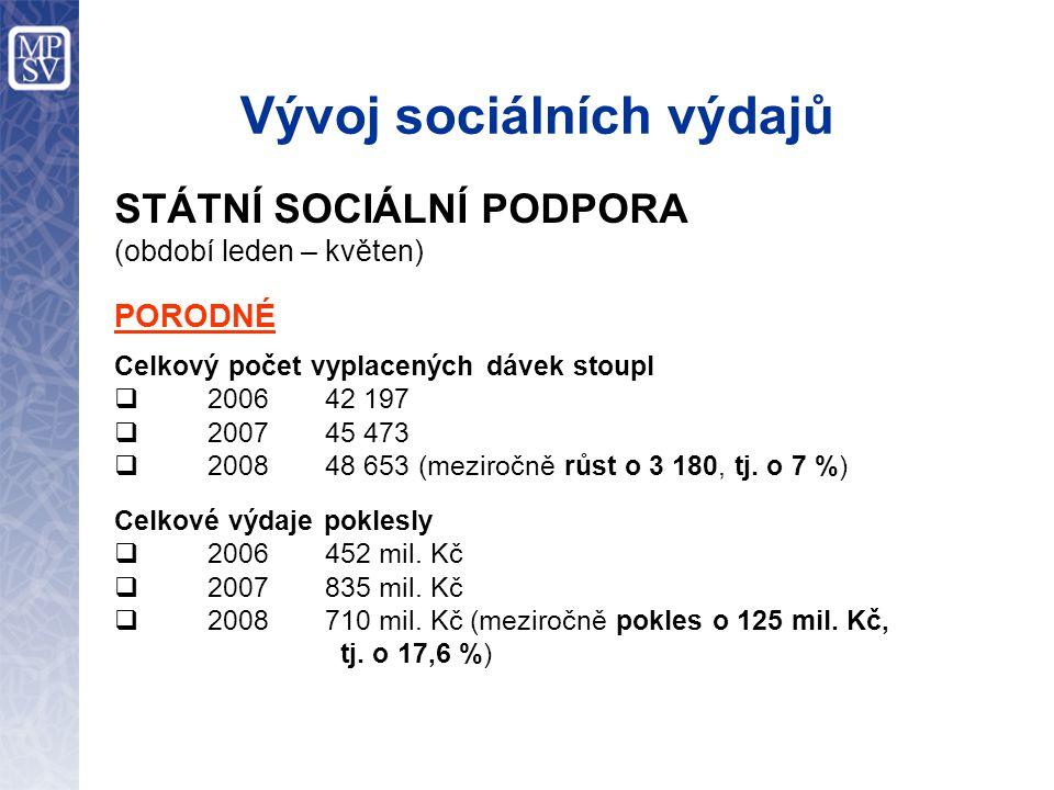 Vývoj sociálních výdajů STÁTNÍ SOCIÁLNÍ PODPORA (období leden – květen) PORODNÉ Celkový počet vyplacených dávek stoupl  2006 42 197  2007 45 473  2008 48 653 (meziročně růst o 3 180, tj.