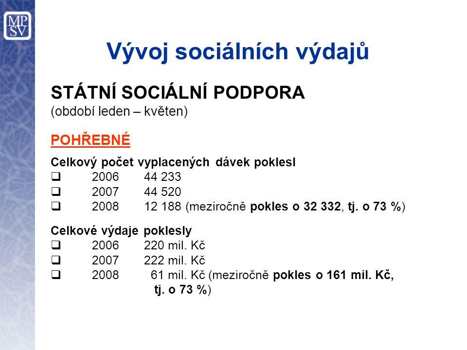 Vývoj sociálních výdajů STÁTNÍ SOCIÁLNÍ PODPORA (období leden – květen) POHŘEBNÉ Celkový počet vyplacených dávek poklesl  2006 44 233  2007 44 520  2008 12 188 (meziročně pokles o 32 332, tj.