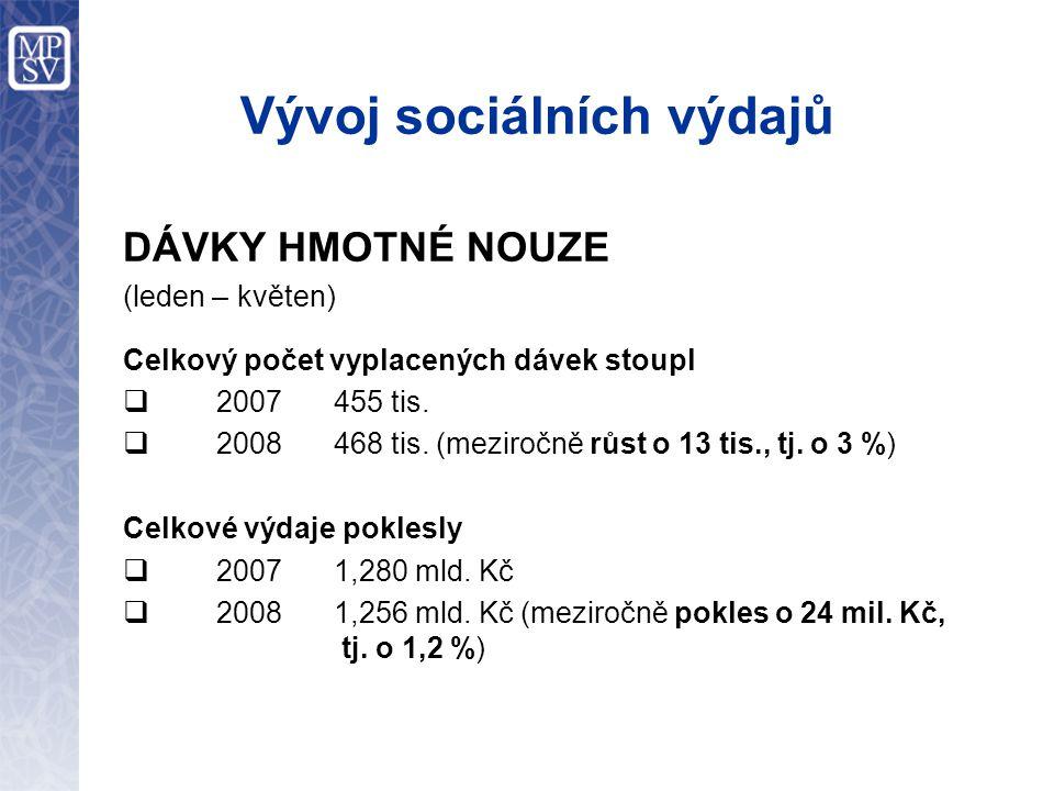 Vývoj sociálních výdajů DÁVKY HMOTNÉ NOUZE (leden – květen) Celkový počet vyplacených dávek stoupl  2007 455 tis.
