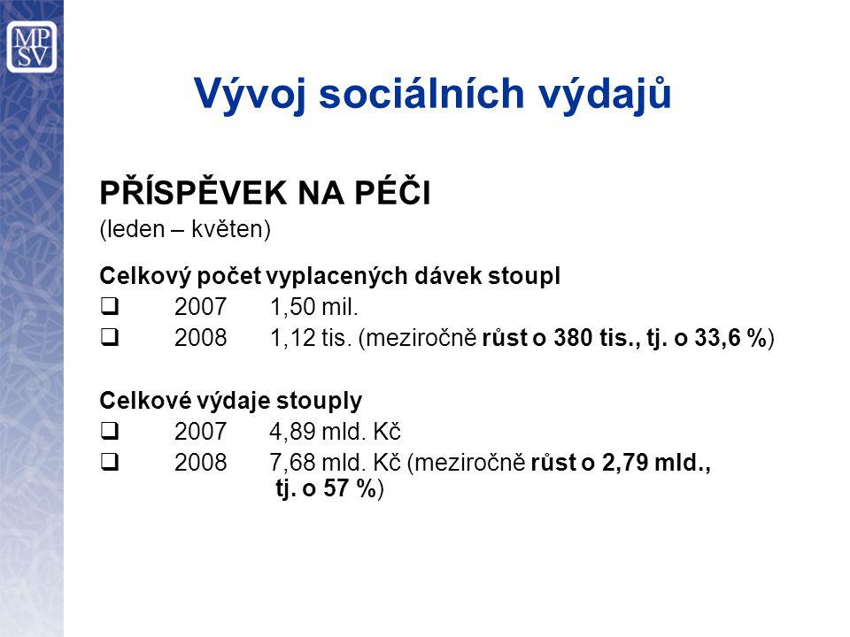 Vývoj sociálních výdajů PŘÍSPĚVEK NA PÉČI (leden – květen) Celkový počet vyplacených dávek stoupl  2007 1,50 mil.