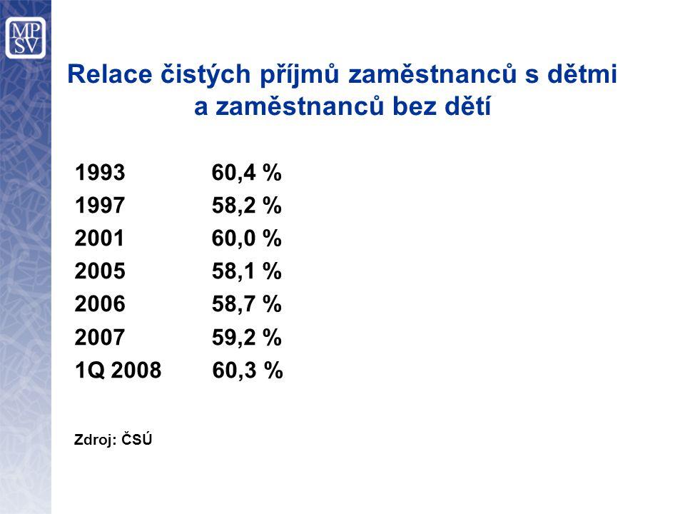 Relace čistých příjmů zaměstnanců s dětmi a zaměstnanců bez dětí 1993 60,4 % 1997 58,2 % 2001 60,0 % 2005 58,1 % 2006 58,7 % 2007 59,2 % 1Q 2008 60,3 % Zdroj: ČSÚ