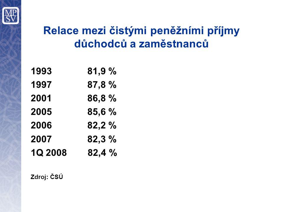 Relace mezi čistými peněžními příjmy důchodců a zaměstnanců 1993 81,9 % 1997 87,8 % 2001 86,8 % 2005 85,6 % 2006 82,2 % 2007 82,3 % 1Q 2008 82,4 % Zdroj: ČSÚ
