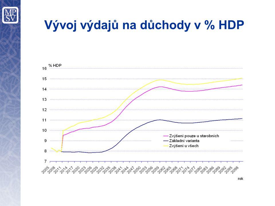 Vývoj výdajů na důchody v % HDP