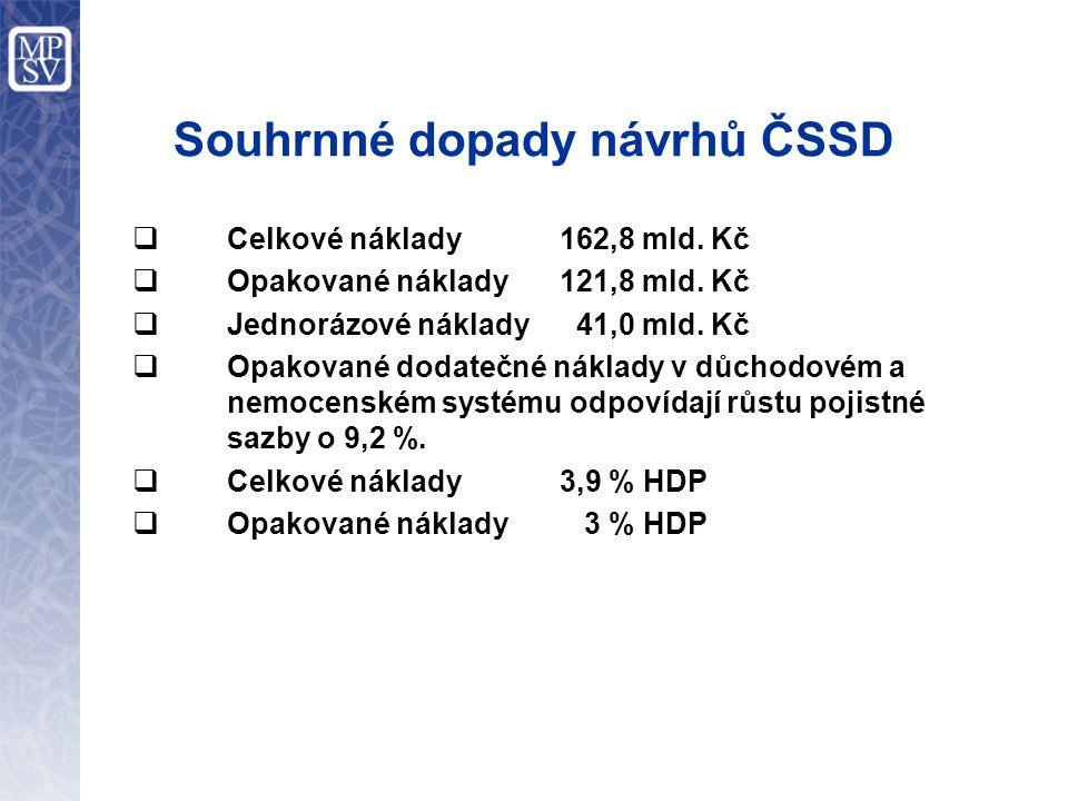 Souhrnné dopady návrhů ČSSD  Celkové náklady162,8 mld.