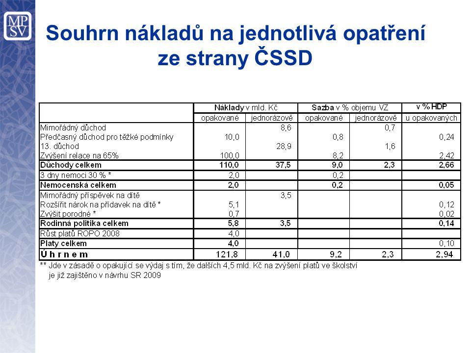 Souhrn nákladů na jednotlivá opatření ze strany ČSSD