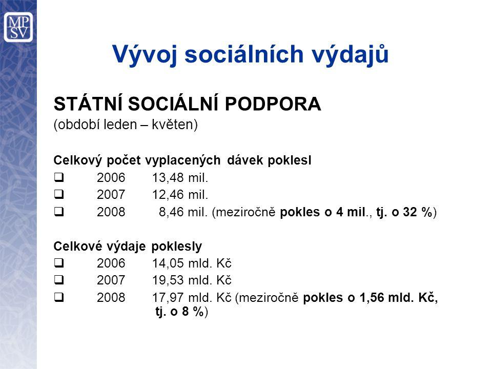 Vývoj sociálních výdajů STÁTNÍ SOCIÁLNÍ PODPORA (období leden – květen) Celkový počet vyplacených dávek poklesl  2006 13,48 mil.