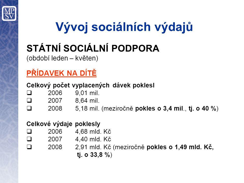 Vývoj sociálních výdajů STÁTNÍ SOCIÁLNÍ PODPORA (období leden – květen) PŘÍDAVEK NA DÍTĚ Celkový počet vyplacených dávek poklesl  2006 9,01 mil.