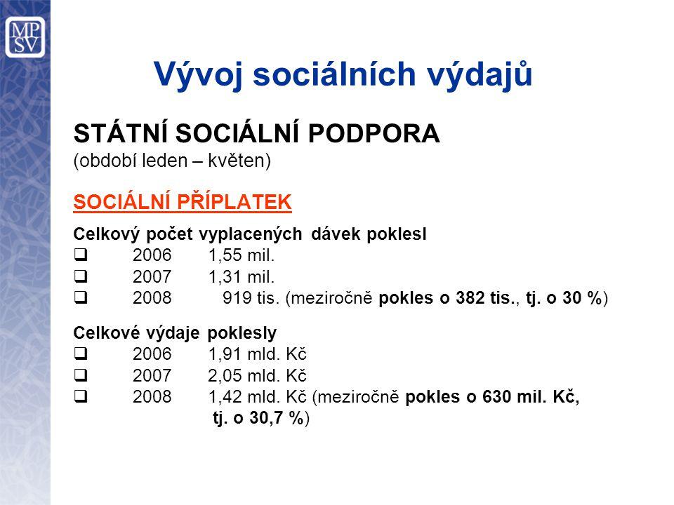 Vývoj sociálních výdajů STÁTNÍ SOCIÁLNÍ PODPORA (období leden – květen) SOCIÁLNÍ PŘÍPLATEK Celkový počet vyplacených dávek poklesl  2006 1,55 mil.