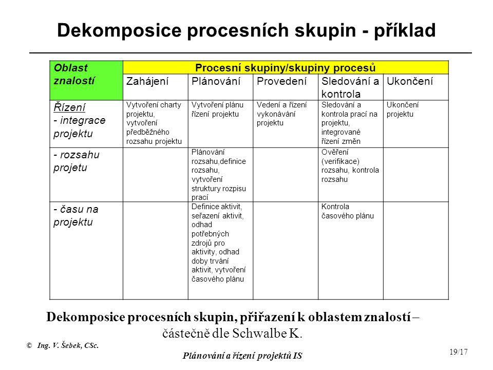 © Ing. V. Šebek, CSc. Plánování a řízení projektů IS 19/17 Dekomposice procesních skupin - příklad Oblast znalostí Procesní skupiny/skupiny procesů Za
