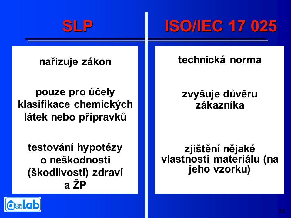 36 SLP nařizuje zákon pouze pro účely klasifikace chemických látek nebo přípravků testování hypotézy o neškodnosti (škodlivosti) zdraví a ŽP technická norma zvyšuje důvěru zákazníka zjištění nějaké vlastnosti materiálu (na jeho vzorku) ISO/IEC 17 025