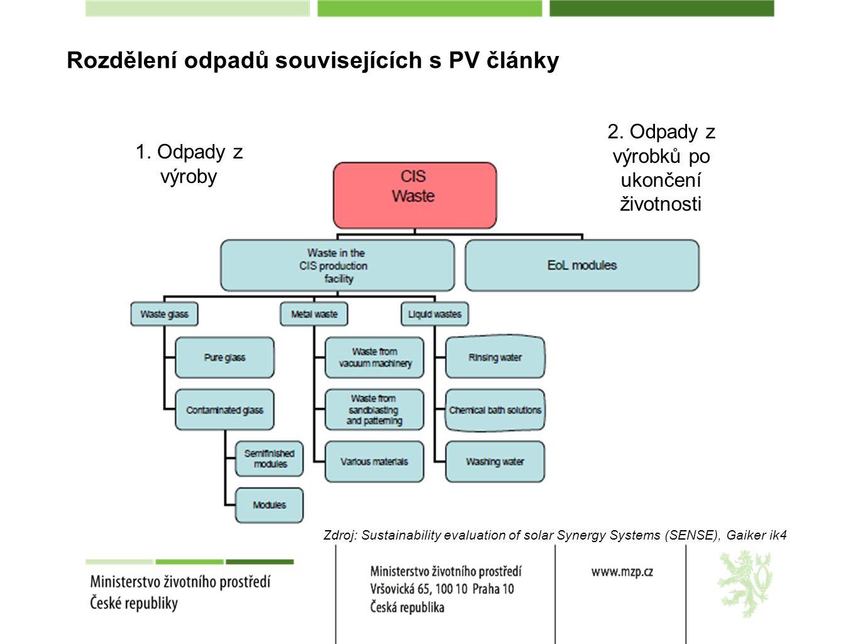 Rozdělení odpadů souvisejících s PV články 2. Odpady z výrobků po ukončení životnosti 1.