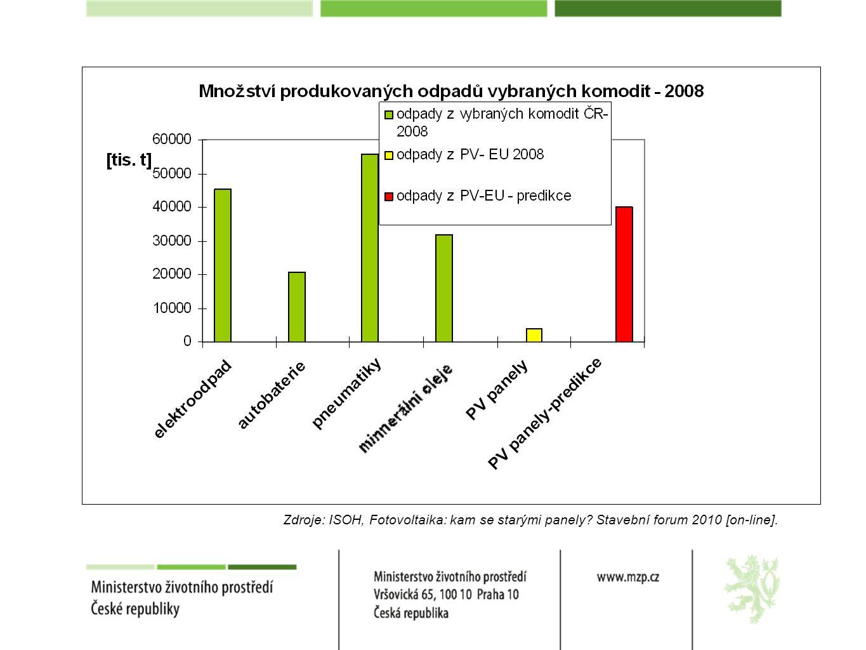 Zdroje: ISOH, Fotovoltaika: kam se starými panely Stavební forum 2010 [on-line].