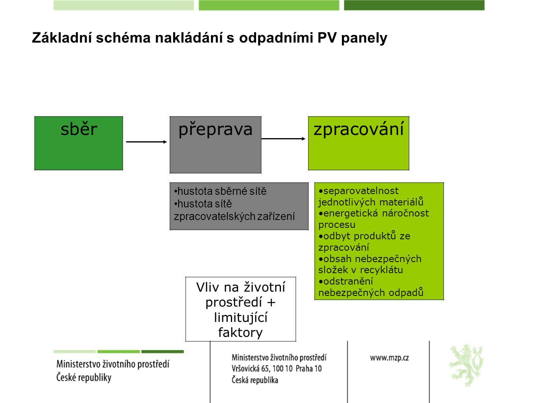 Základní schéma nakládání s odpadními PV panely sběr přepravazpracování hustota sběrné sítě hustota sítě zpracovatelských zařízení separovatelnost jednotlivých materiálů energetická náročnost procesu odbyt produktů ze zpracování obsah nebezpečných složek v recyklátu odstranění nebezpečných odpadů Vliv na životní prostředí + limitující faktory