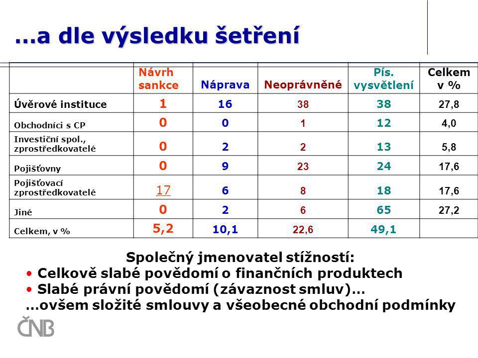 …a dle výsledku šetření Návrh sankceNápravaNeoprávněné Pís. vysvětlení Celkem v % Úvěrové instituce 1 16 38 27,8 Obchodníci s CP 0 0 1 12 4,0 Investič