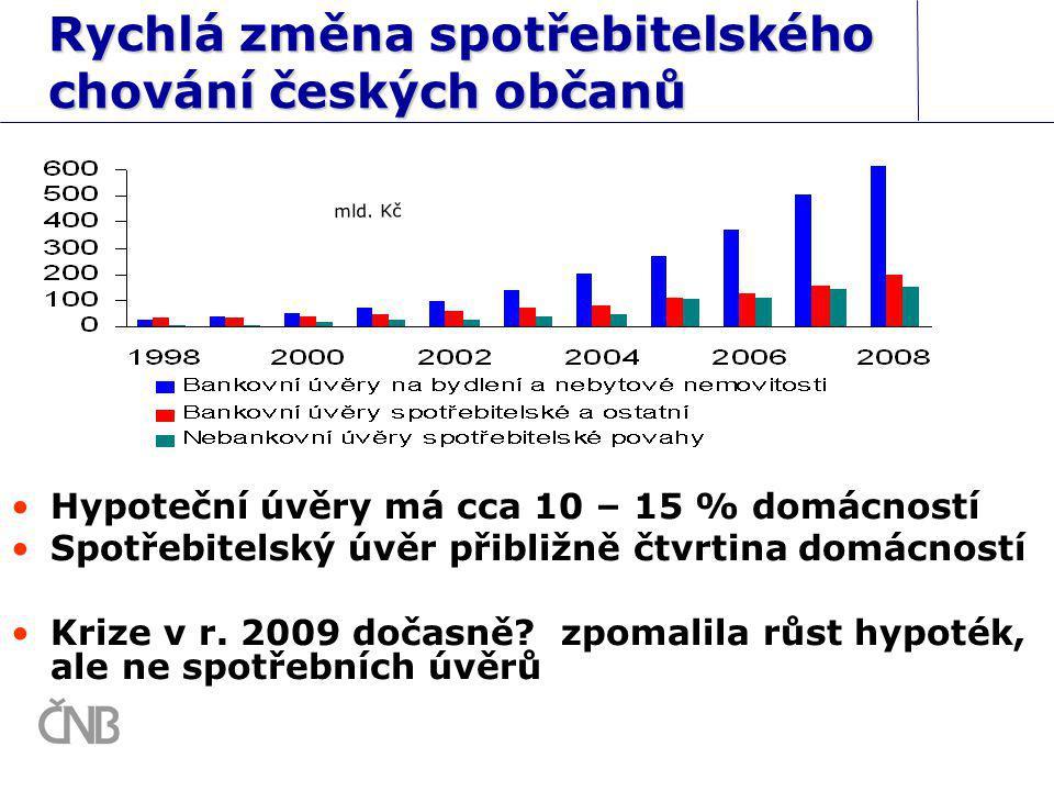Rychlá změna spotřebitelského chování českých občanů Hypoteční úvěry má cca 10 – 15 % domácností Spotřebitelský úvěr přibližně čtvrtina domácností Kri