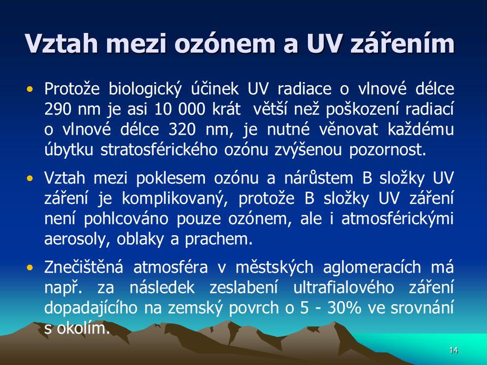 14 Vztah mezi ozónem a UV zářením Protože biologický účinek UV radiace o vlnové délce 290 nm je asi 10 000 krát větší než poškození radiací o vlnové d