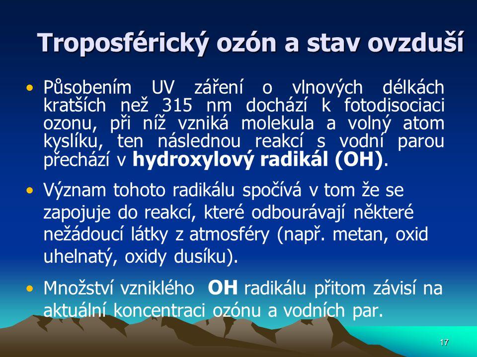 17 Troposférický ozón a stav ovzduší Působením UV záření o vlnových délkách kratších než 315 nm dochází k fotodisociaci ozonu, při níž vzniká molekula