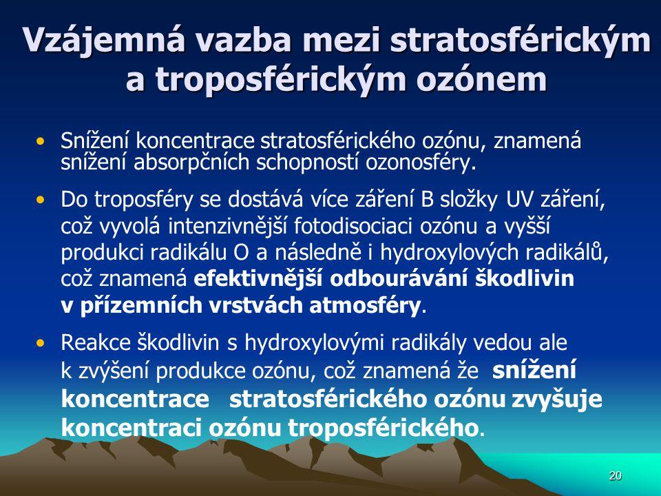 20 Vzájemná vazba mezi stratosférickým a troposférickým ozónem Snížení koncentrace stratosférického ozónu, znamená snížení absorpčních schopností ozon
