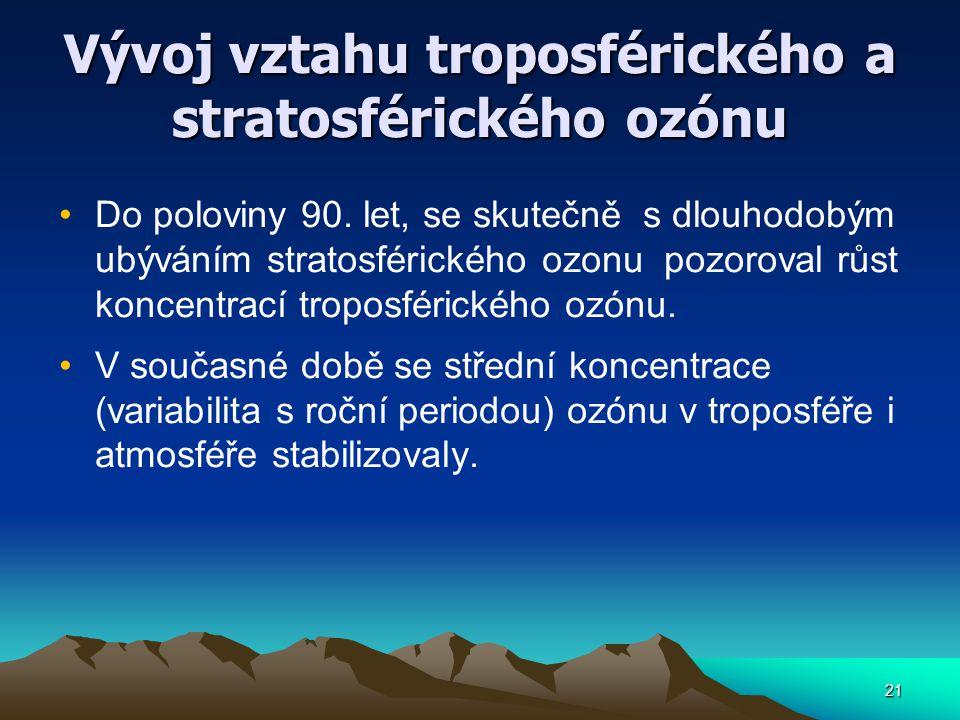 21 Vývoj vztahu troposférického a stratosférického ozónu Do poloviny 90. let, se skutečně s dlouhodobým ubýváním stratosférického ozonu pozoroval růst