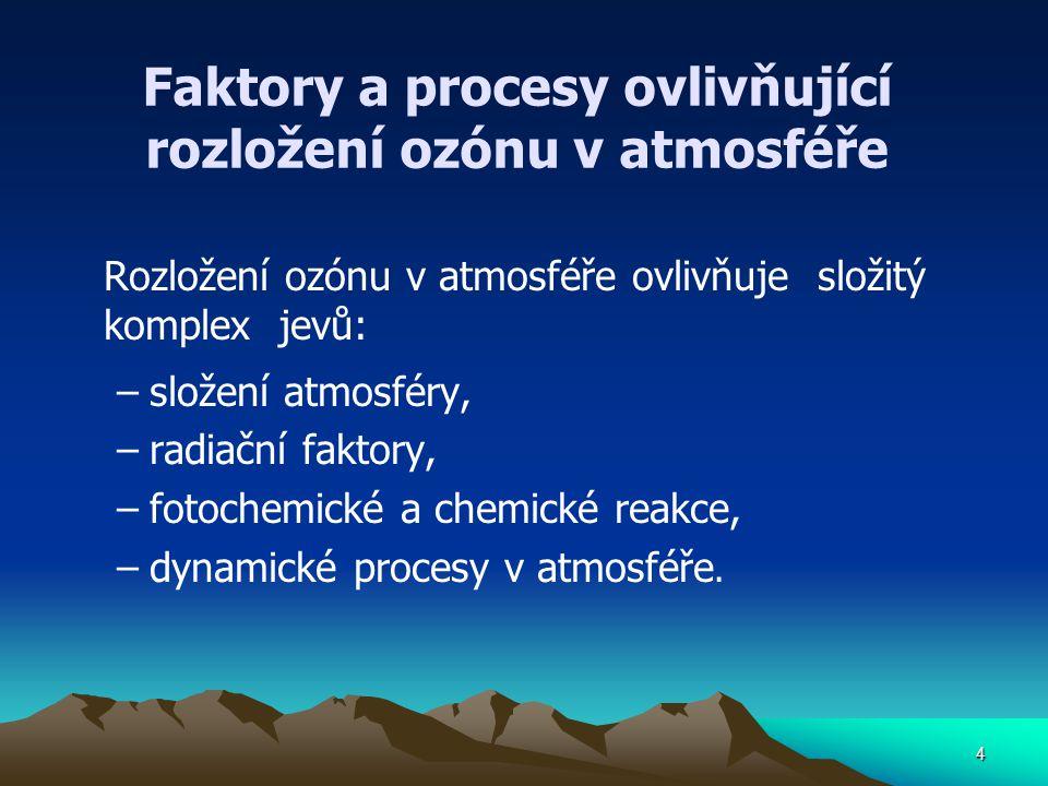 4 Faktory a procesy ovlivňující rozložení ozónu v atmosféře Rozložení ozónu v atmosféře ovlivňuje složitý komplex jevů: –složení atmosféry, –radiační