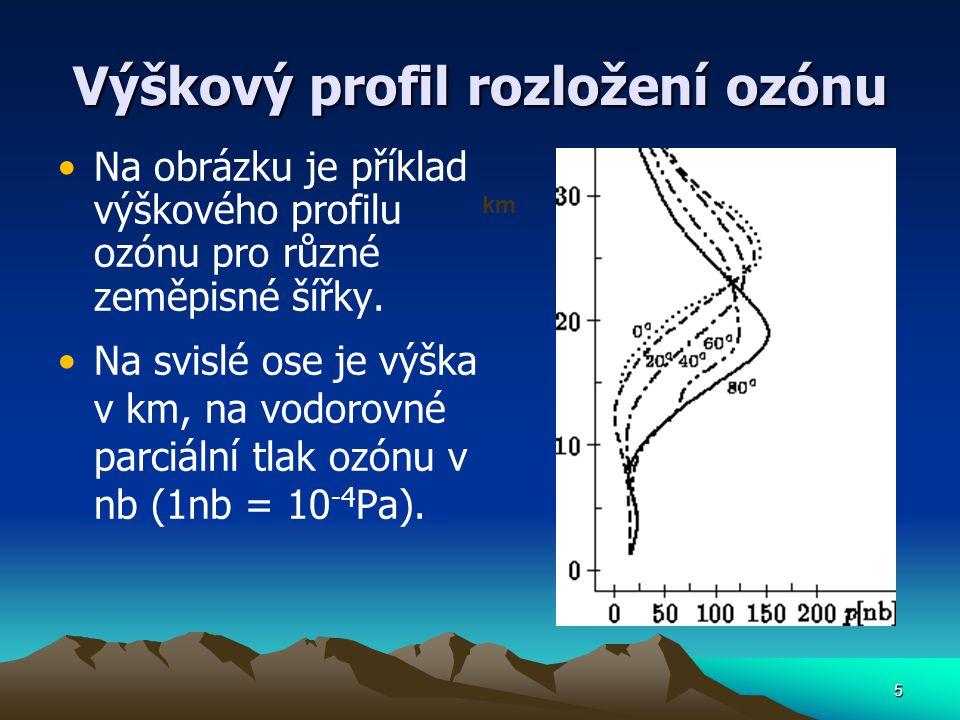 5 Výškový profil rozložení ozónu Na obrázku je příklad výškového profilu ozónu pro různé zeměpisné šířky. Na svislé ose je výška v km, na vodorovné pa