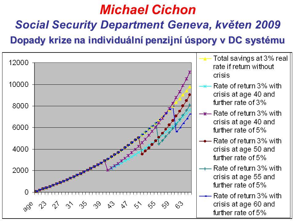 Dopady krize na individuální penzijní úspory v DC systému Michael Cichon Social Security Department Geneva, květen 2009