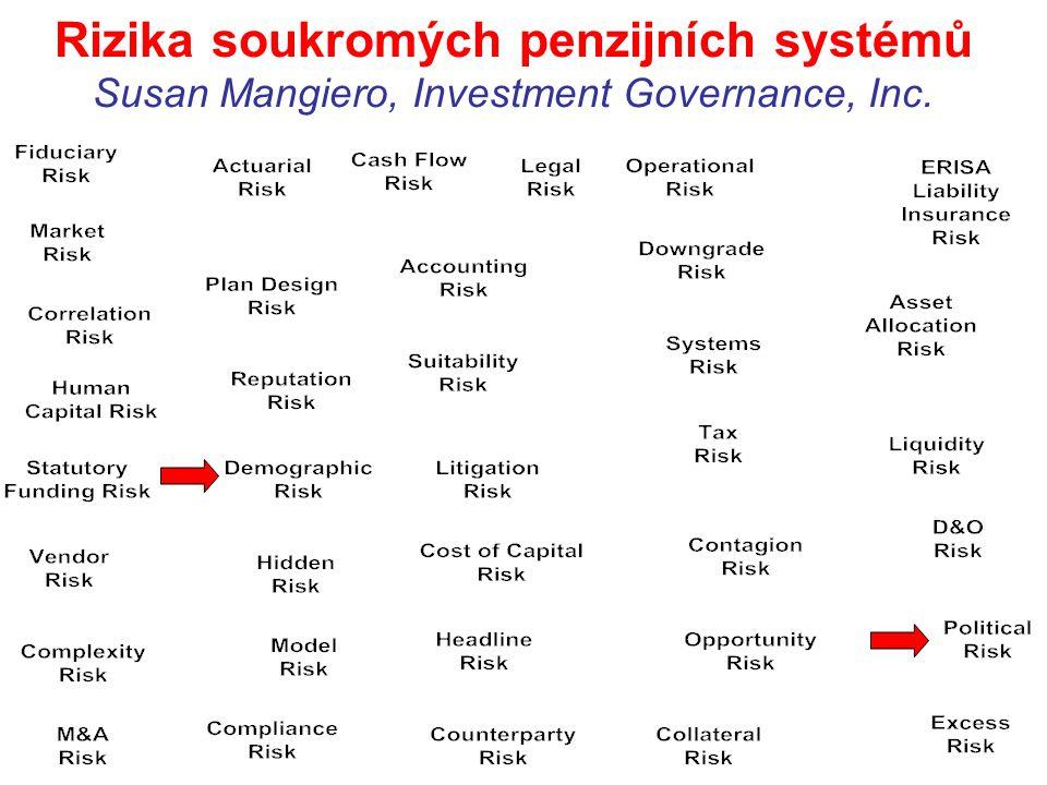 Rizika soukromých penzijních systémů Susan Mangiero, Investment Governance, Inc.