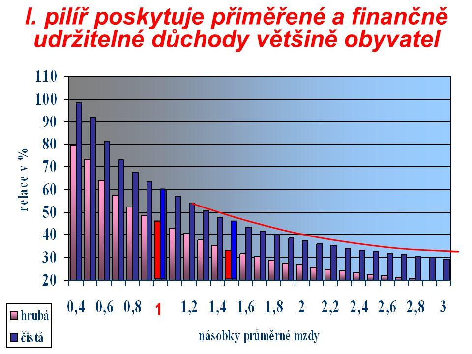 I. pilíř poskytuje přiměřené a finančně udržitelné důchody většině obyvatel