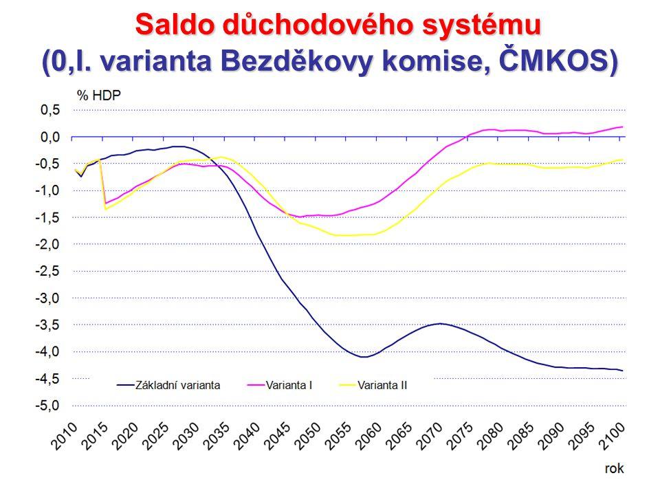Saldo důchodového systému Saldo důchodového systému (0,I. varianta Bezděkovy komise, ČMKOS)