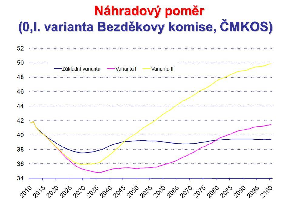 Náhradový poměr Náhradový poměr (0,I. varianta Bezděkovy komise, ČMKOS)