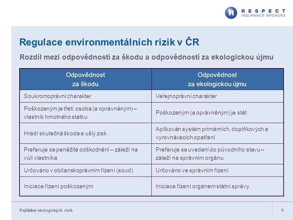 Pojištění ekologických rizik 9 Regulace environmentálních rizik v ČR Odpovědnost za škodu Odpovědnost za ekologickou újmu Soukromoprávní charakterVeře
