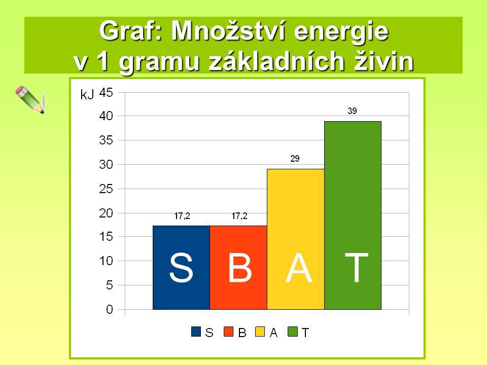 SBAT Graf: Množství energie v 1 gramu základních živin