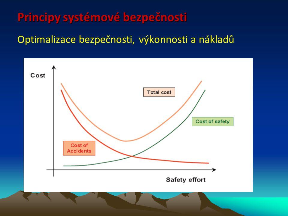 Principy systémové bezpečnosti Optimalizace bezpečnosti, výkonnosti a nákladů