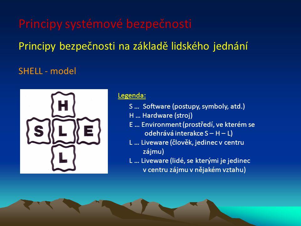 SHELL - model Principy systémové bezpečnosti Principy bezpečnosti na základě lidského jednání Legenda: S … Software (postupy, symboly, atd.) H … Hardw