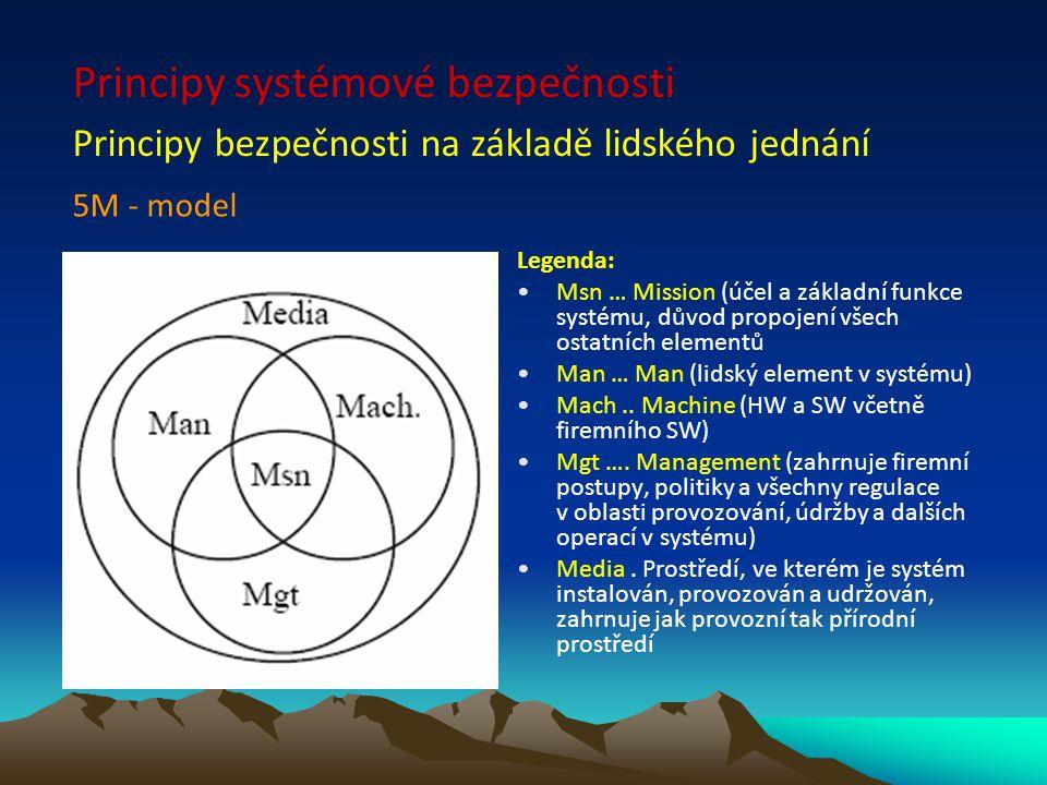 Legenda: Msn … Mission (účel a základní funkce systému, důvod propojení všech ostatních elementů Man … Man (lidský element v systému) Mach.. Machine (
