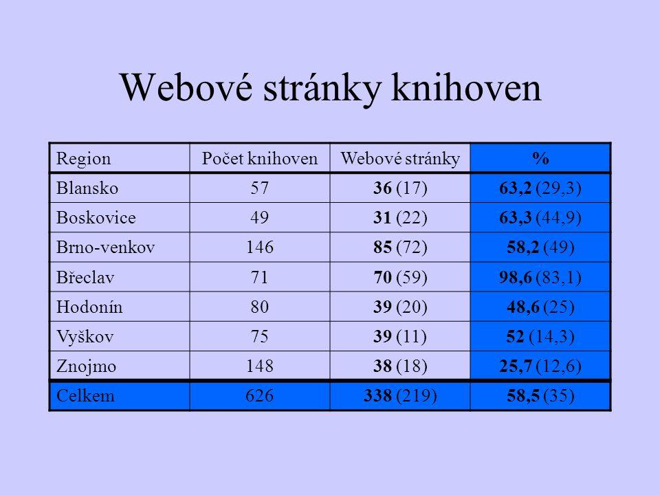 Webové stránky knihoven RegionPočet knihovenWebové stránky% Blansko5736 (17)63,2 (29,3) Boskovice4931 (22)63,3 (44,9) Brno-venkov14685 (72)58,2 (49) Břeclav7170 (59)98,6 (83,1) Hodonín8039 (20)48,6 (25) Vyškov7539 (11)52 (14,3) Znojmo14838 (18)25,7 (12,6) Celkem626338 (219)58,5 (35)