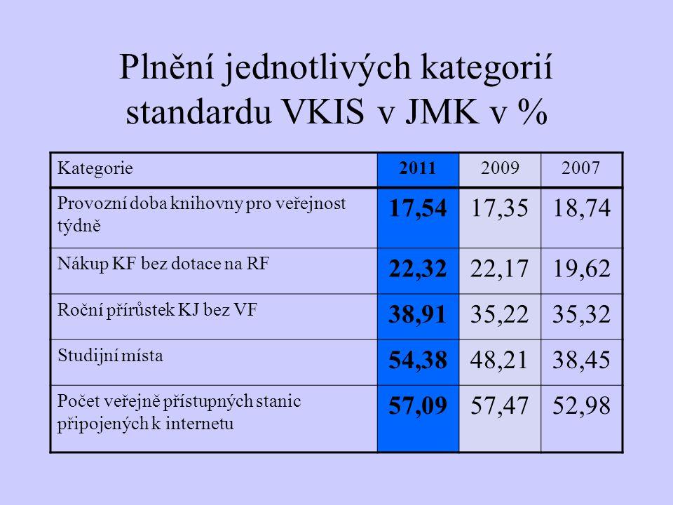 Plnění jednotlivých kategorií standardu VKIS v JMK v % Kategorie201120092007 Provozní doba knihovny pro veřejnost týdně 17,5417,3518,74 Nákup KF bez dotace na RF 22,3222,1719,62 Roční přírůstek KJ bez VF 38,9135,2235,32 Studijní místa 54,3848,2138,45 Počet veřejně přístupných stanic připojených k internetu 57,0957,4752,98