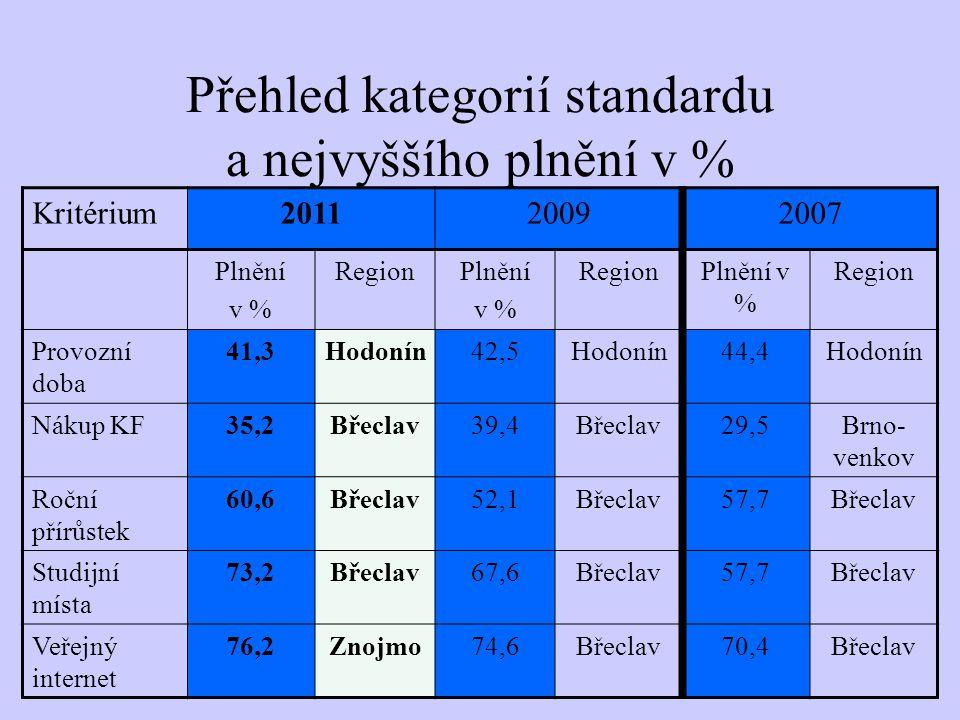 Přehled kategorií standardu a nejvyššího plnění v % Kritérium201120092007 Plnění v % RegionPlnění v % RegionPlnění v % Region Provozní doba 41,3Hodonín42,5Hodonín44,4Hodonín Nákup KF35,2Břeclav39,4Břeclav29,5Brno- venkov Roční přírůstek 60,6Břeclav52,1Břeclav57,7Břeclav Studijní místa 73,2Břeclav67,6Břeclav57,7Břeclav Veřejný internet 76,2Znojmo74,6Břeclav70,4Břeclav