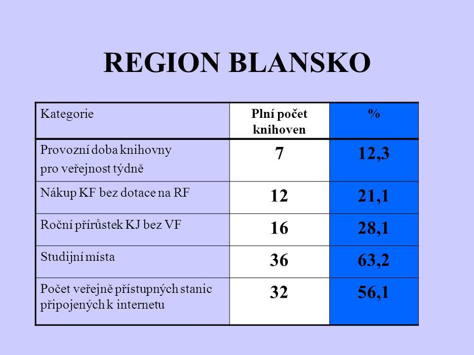 REGION BLANSKO KategoriePlní počet knihoven % Provozní doba knihovny pro veřejnost týdně 712,3 Nákup KF bez dotace na RF 1221,1 Roční přírůstek KJ bez VF 1628,1 Studijní místa 3663,2 Počet veřejně přístupných stanic připojených k internetu 3256,1