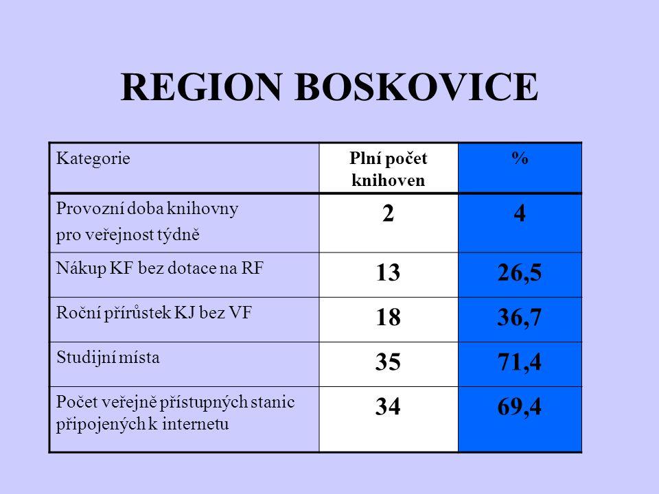 REGION BOSKOVICE KategoriePlní počet knihoven % Provozní doba knihovny pro veřejnost týdně 24 Nákup KF bez dotace na RF 1326,5 Roční přírůstek KJ bez VF 1836,7 Studijní místa 3571,4 Počet veřejně přístupných stanic připojených k internetu 3469,4