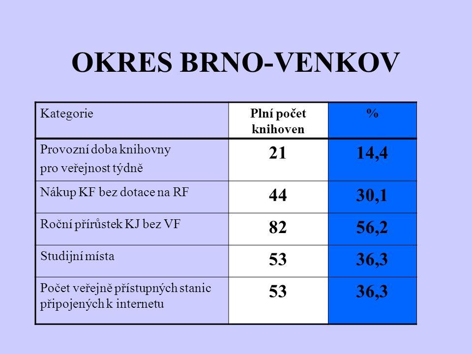 OKRES BRNO-VENKOV KategoriePlní počet knihoven % Provozní doba knihovny pro veřejnost týdně 2114,4 Nákup KF bez dotace na RF 4430,1 Roční přírůstek KJ bez VF 8256,2 Studijní místa 5336,3 Počet veřejně přístupných stanic připojených k internetu 5336,3